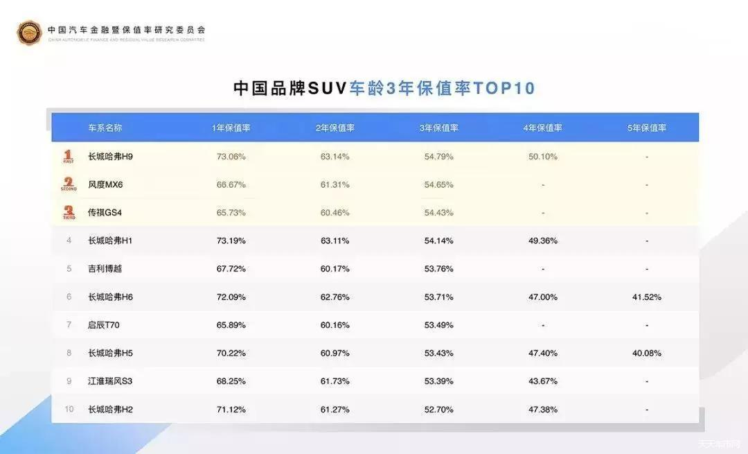 中国SUV保值率榜单发布 哈弗实力夺魁!